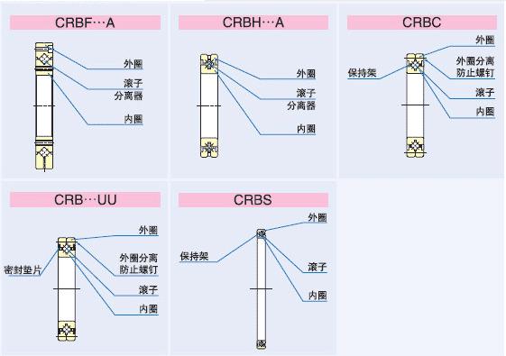 IKO交叉滚子轴套结构图