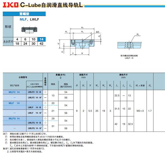 IKO导轨 LWLF MLF系列型号说明
