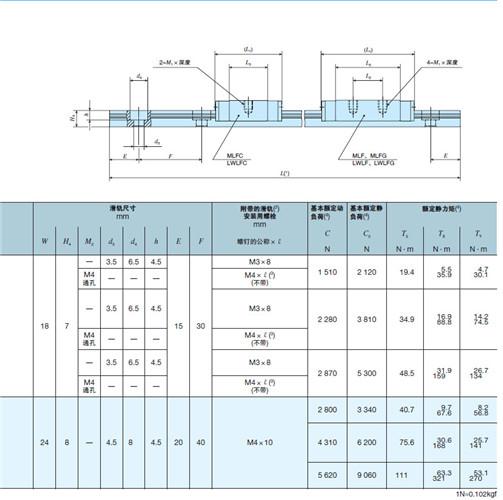IKO导轨 LWLF MLF系列滑轨尺寸说明1