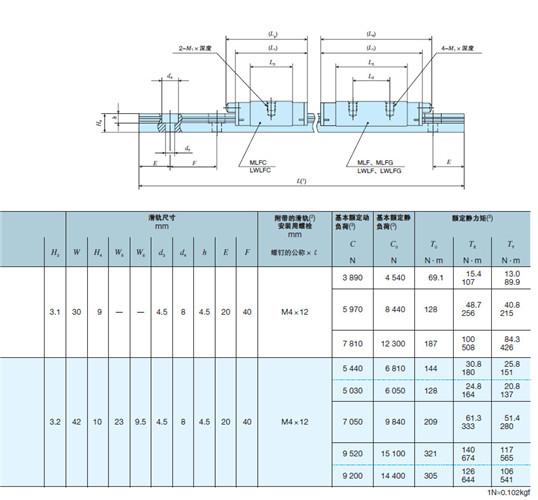 IKO导轨 LWLF MLF系列滑轨尺寸说明